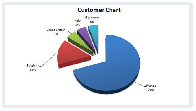 Customers Chart